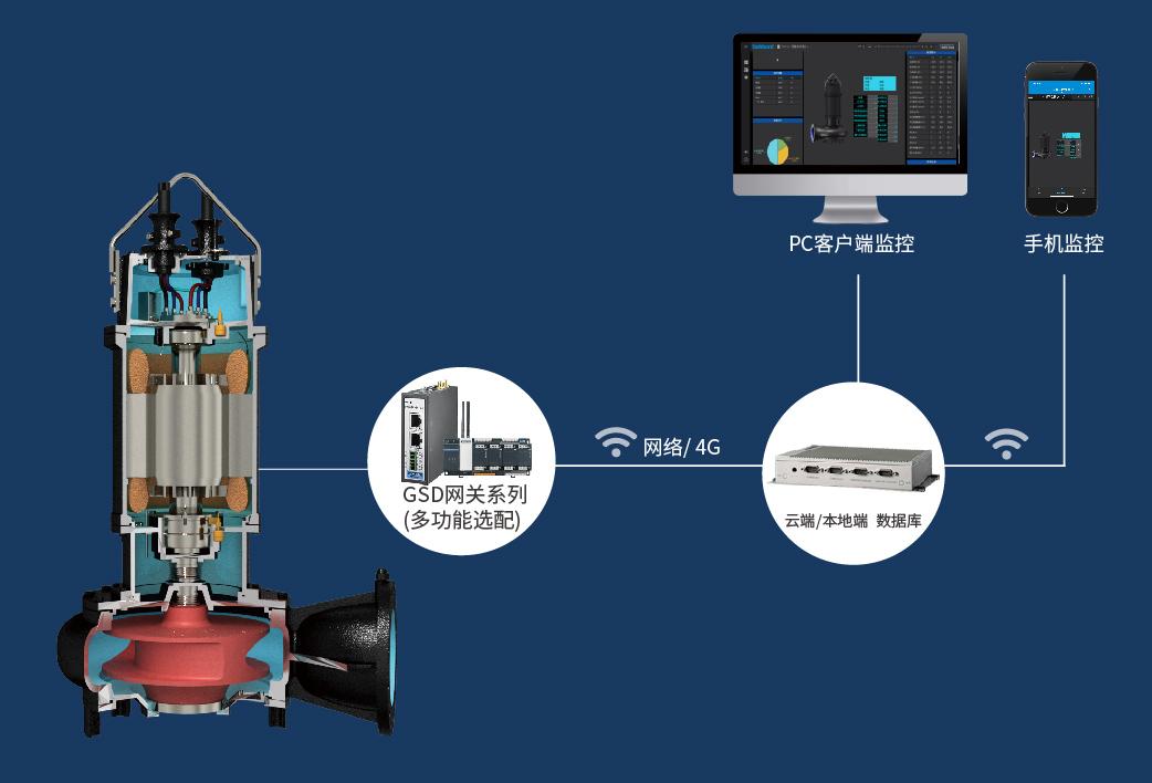 潜水泵管理系统