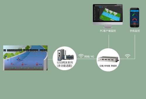 河道水质监测管理系统